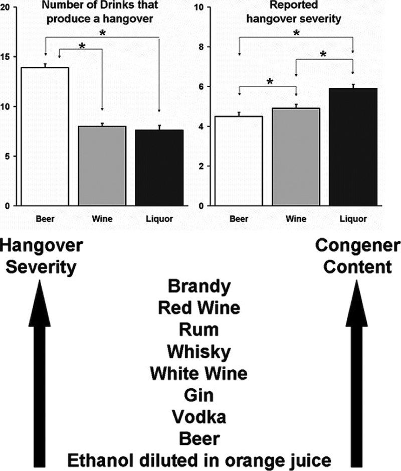 hangover-chart