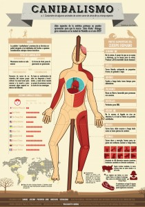 cannibalism-infographic