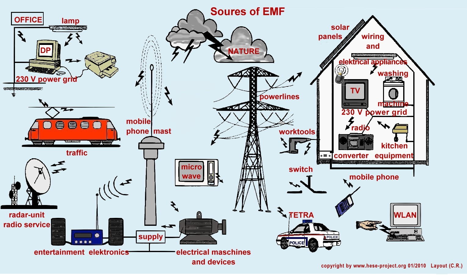 electromagnetic_sources