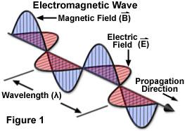 electromagneticjavafigure1