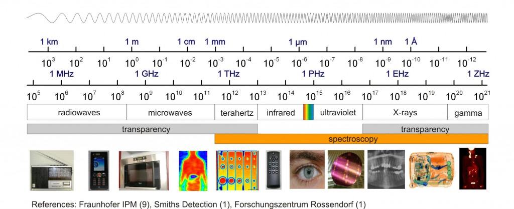 Elektromagnetkiirguse lainepikkus, sagedus, nimetused ja kasutusalad nendest sõltuvalt